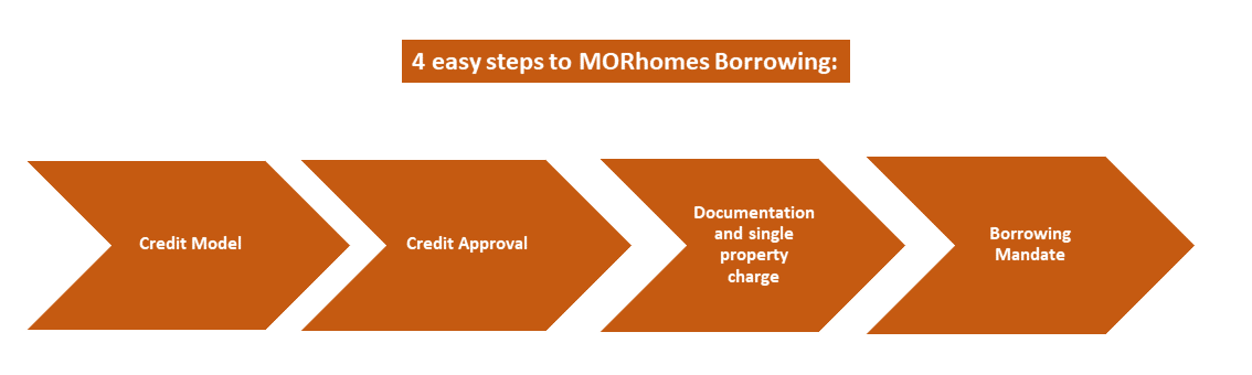 4 easy steps to MORhomes borrowing